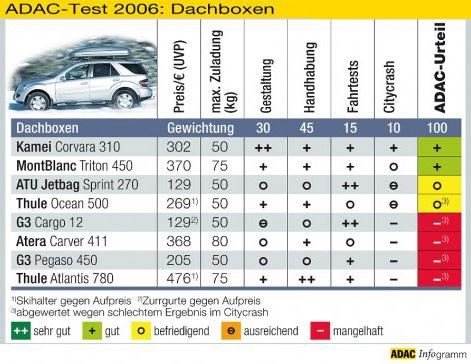 dachboxtest02[1]